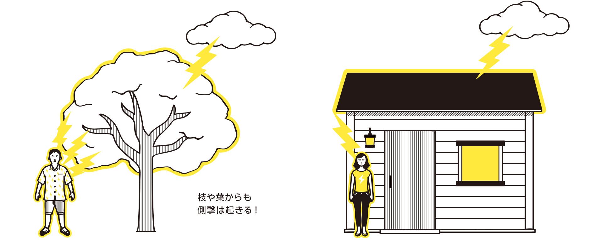 雷雨時の危険行動 |身を守る| 雷の知識 | 雷(らい)ぶらり